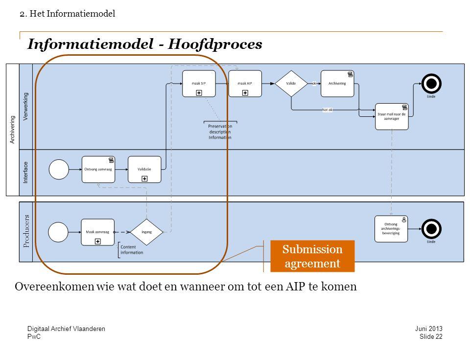 PwC Informatiemodel - Hoofdproces 2. Het Informatiemodel Overeenkomen wie wat doet en wanneer om tot een AIP te komen Producers Submission agreement S
