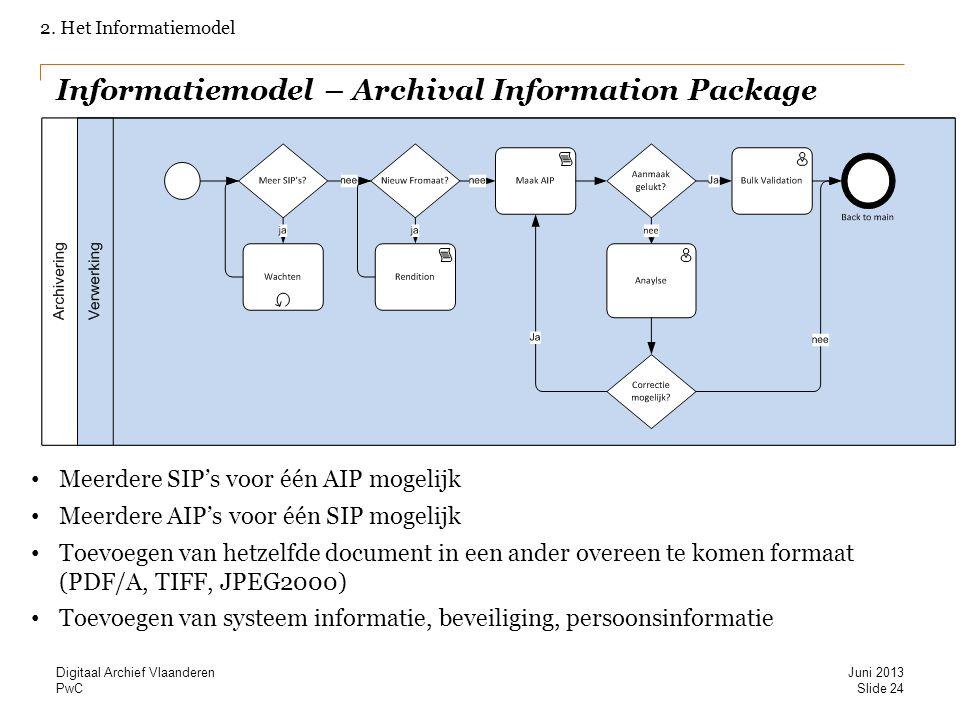 PwC Informatiemodel – Archival Information Package 2. Het Informatiemodel Meerdere SIP's voor één AIP mogelijk Meerdere AIP's voor één SIP mogelijk To