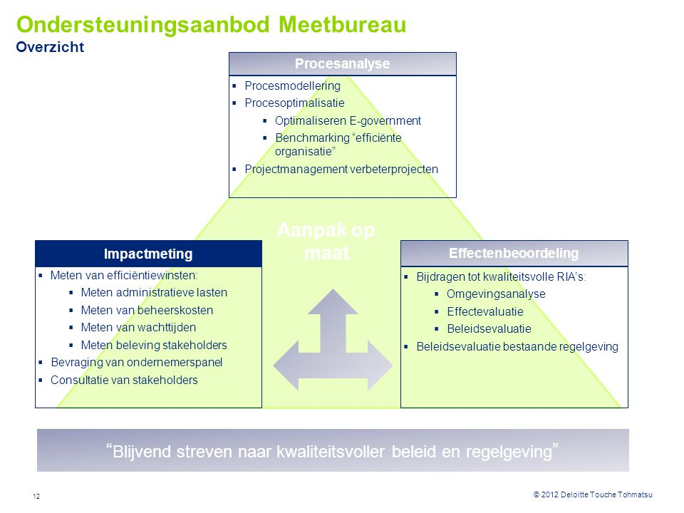 12 © 2012 Deloitte Touche Tohmatsu Ondersteuningsaanbod Meetbureau Overzicht Effectenbeoordeling  Bijdragen tot kwaliteitsvolle RIA's:  Omgevingsana