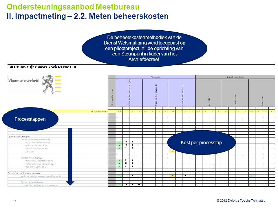 15 © 2012 Deloitte Touche Tohmatsu Ondersteuningsaanbod Meetbureau II. Impactmeting – 2.2. Meten beheerskosten De beheerskostenmethodiek van de Dienst