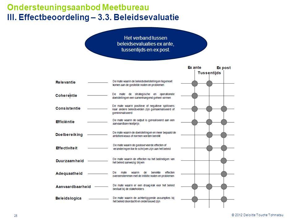 25 © 2012 Deloitte Touche Tohmatsu Ondersteuningsaanbod Meetbureau III. Effectbeoordeling – 3.3. Beleidsevaluatie Het verband tussen beleidsevaluaties