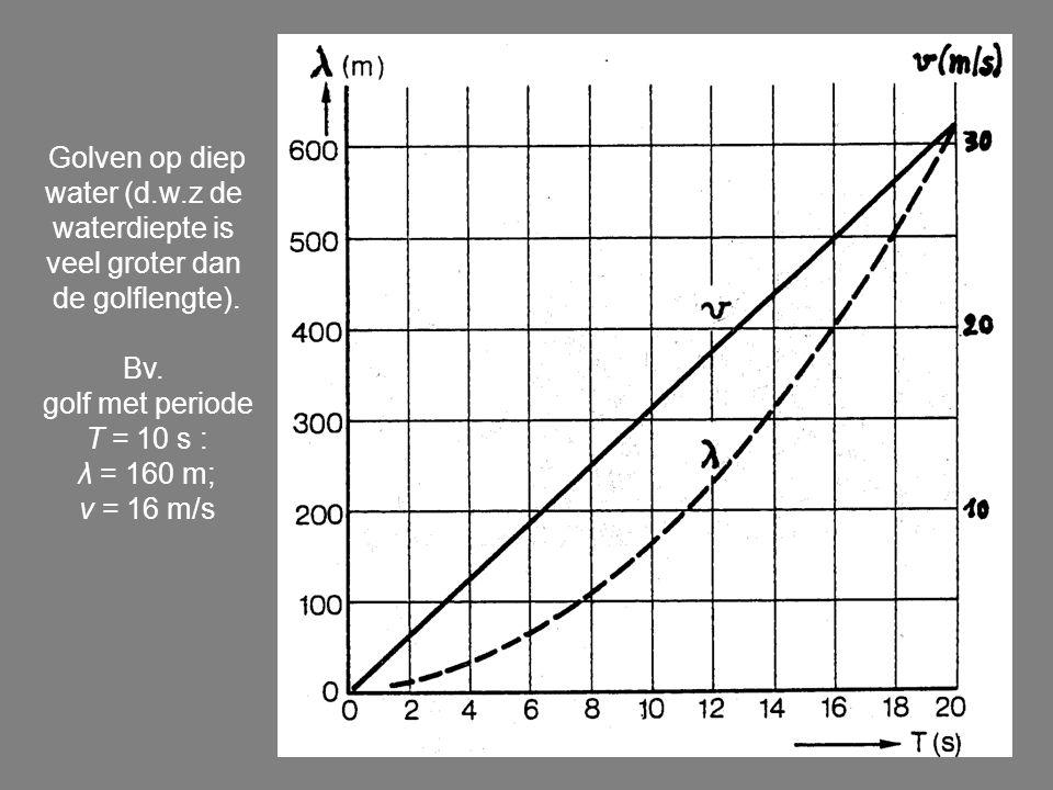 Golven op diep water (d.w.z de waterdiepte is veel groter dan de golflengte). Bv. golf met periode T = 10 s : λ = 160 m; v = 16 m/s