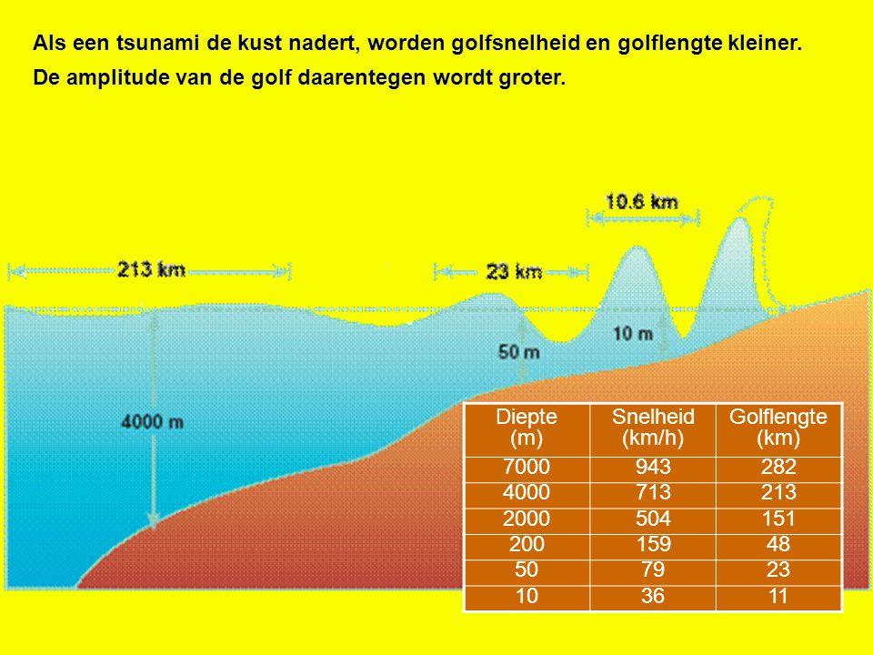Als een tsunami de kust nadert, worden golfsnelheid en golflengte kleiner. De amplitude van de golf daarentegen wordt groter. Diepte (m) Snelheid (km/
