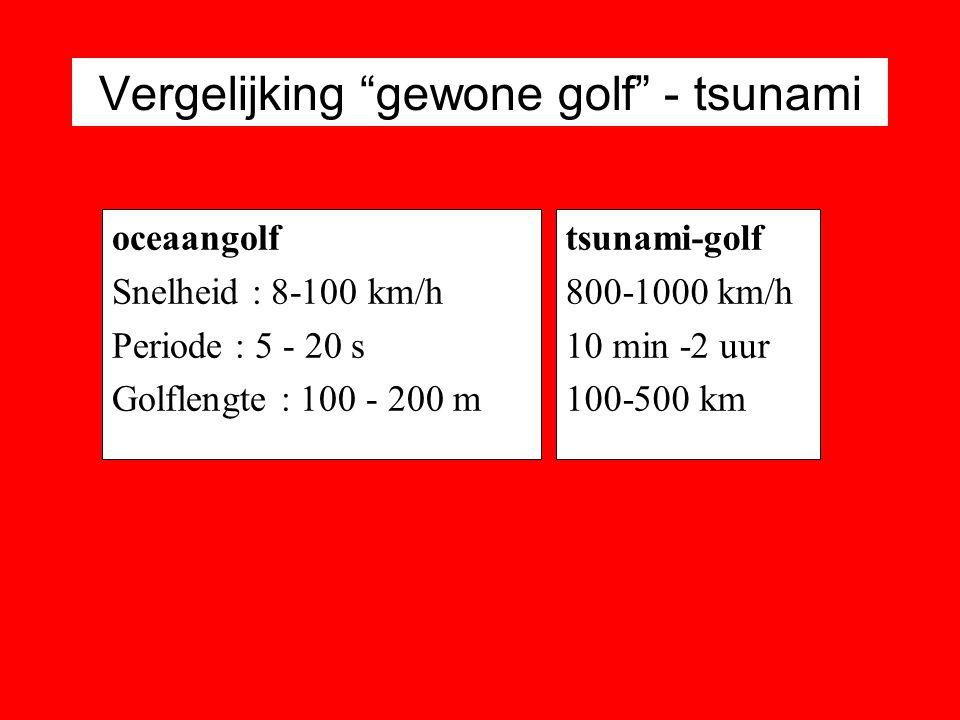 """Vergelijking """"gewone golf"""" - tsunami oceaangolf Snelheid : 8-100 km/h Periode : 5 - 20 s Golflengte : 100 - 200 m tsunami-golf 800-1000 km/h 10 min -2"""