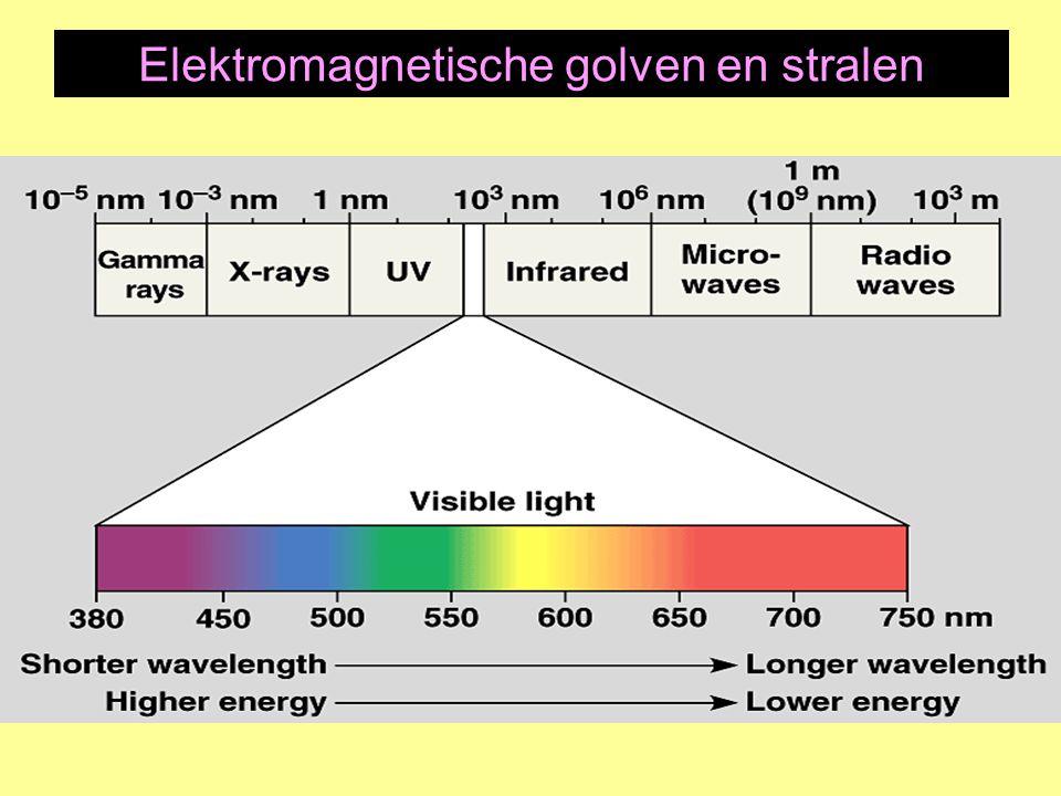 Elektromagnetische golven en stralen
