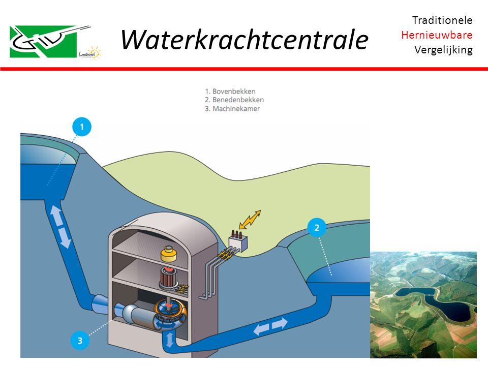 Waterkrachtcentrale Traditionele Hernieuwbare Vergelijking