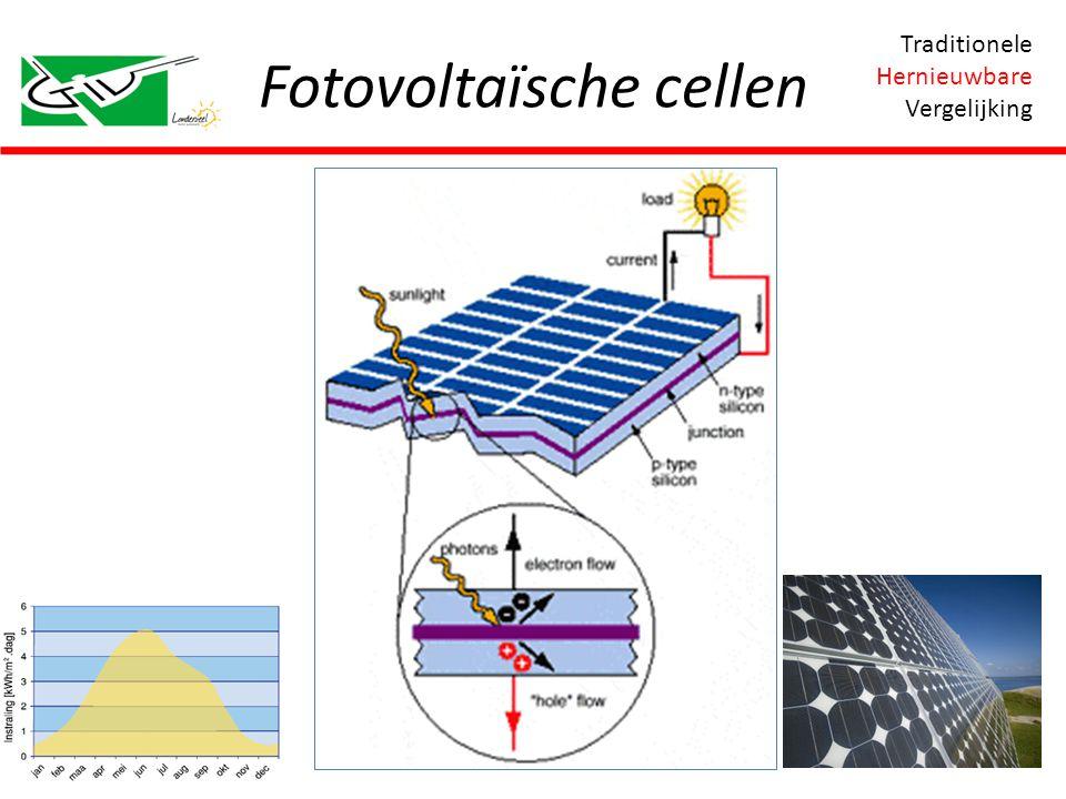 Fotovoltaïsche cellen Traditionele Hernieuwbare Vergelijking