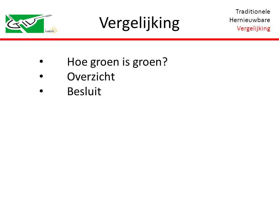 Hoe groen is groen? Overzicht Besluit Traditionele Hernieuwbare Vergelijking