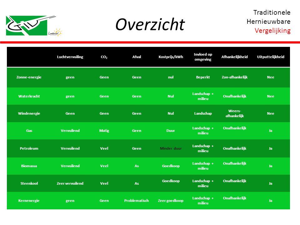 Overzicht Traditionele Hernieuwbare Vergelijking LuchtvervuilingCO 2 AfvalKostprijs/kWh Invloed op omgeving AfhankelijkheidUitputtelijkheid Zonne-ener