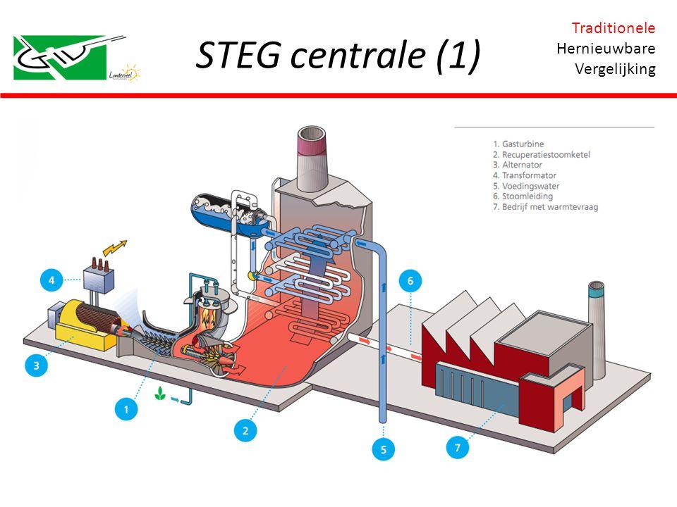 STEG centrale (1) Traditionele Hernieuwbare Vergelijking
