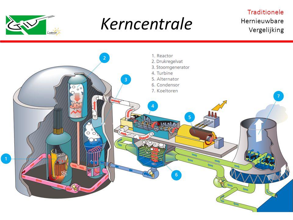Hernieuwbare bronnen Windturbine Waterkrachtcentrale Fotovoltaïsche cellen Zonnecollectoren Biomassa Traditionele Hernieuwbare Vergelijking