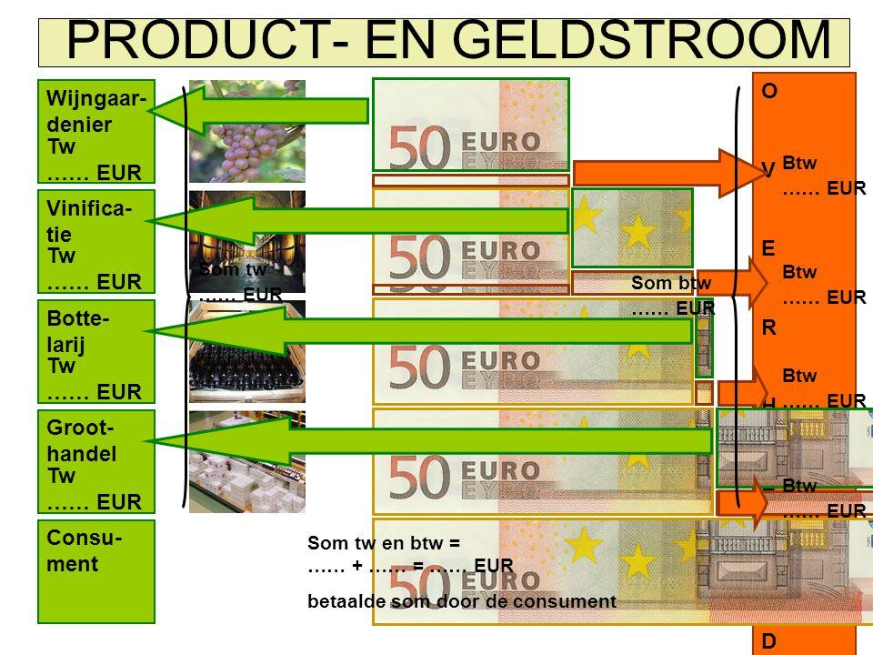 PRODUCT- EN GELDSTROOM Consu- ment Wijngaar- denier OVERHEIDOVERHEID Vinifica- tie Botte- larij Groot- handel Tw …… EUR Btw …… EUR Som tw …… EUR Som tw en btw = …… + …… = …… EUR betaalde som door de consument Som btw …… EUR Btw …… EUR
