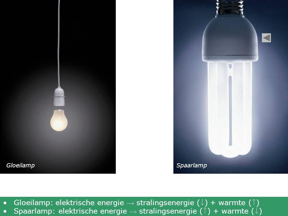 GloeilampSpaarlamp Gloeilamp: elektrische energie  stralingsenergie () + warmte () Spaarlamp: elektrische energie  stralingsenergie () + warmte ()