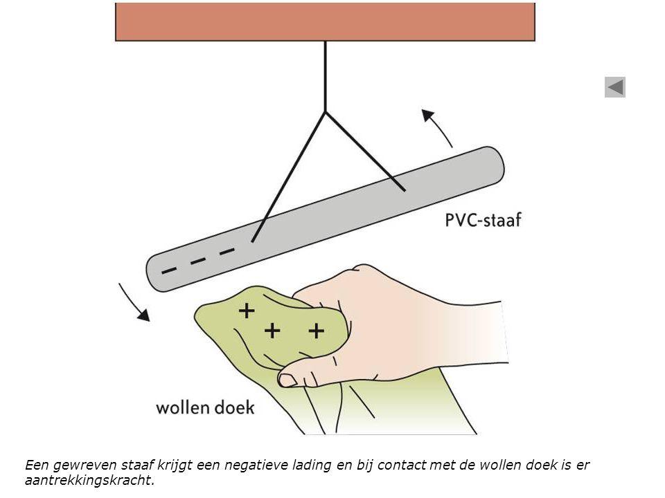 Gewreven staven dragen dezelfde lading en stoten elkaar af.