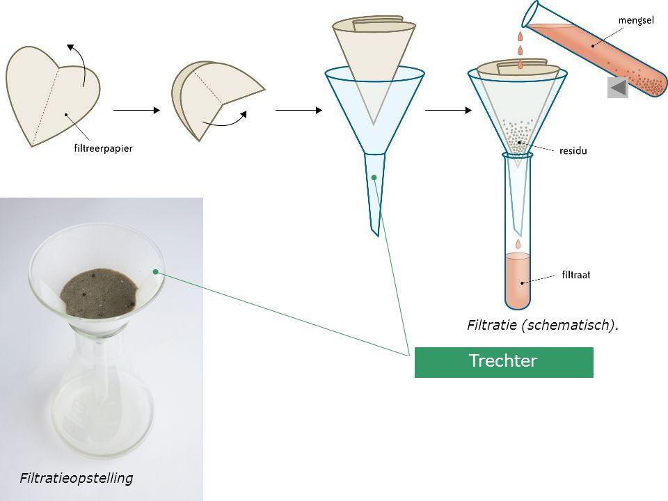 Filtratie (schematisch). Filtratieopstelling Trechter