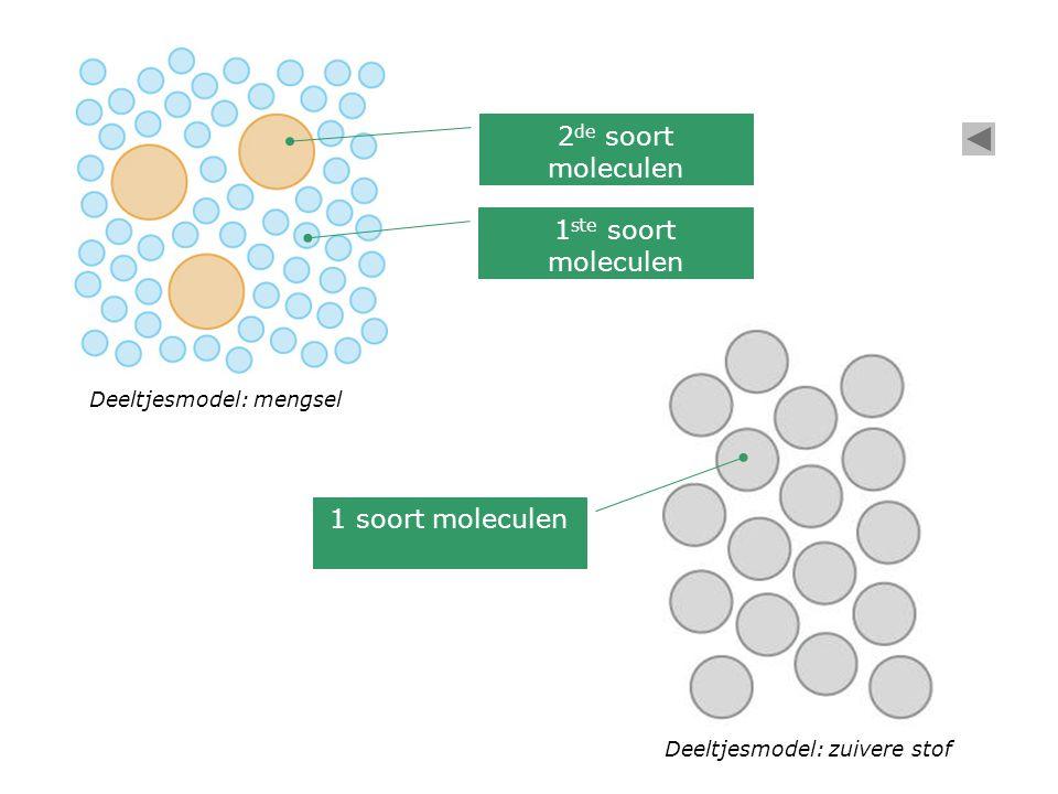 Deeltjesmodel: mengsel 2 de soort moleculen Deeltjesmodel: zuivere stof 1 soort moleculen 1 ste soort moleculen