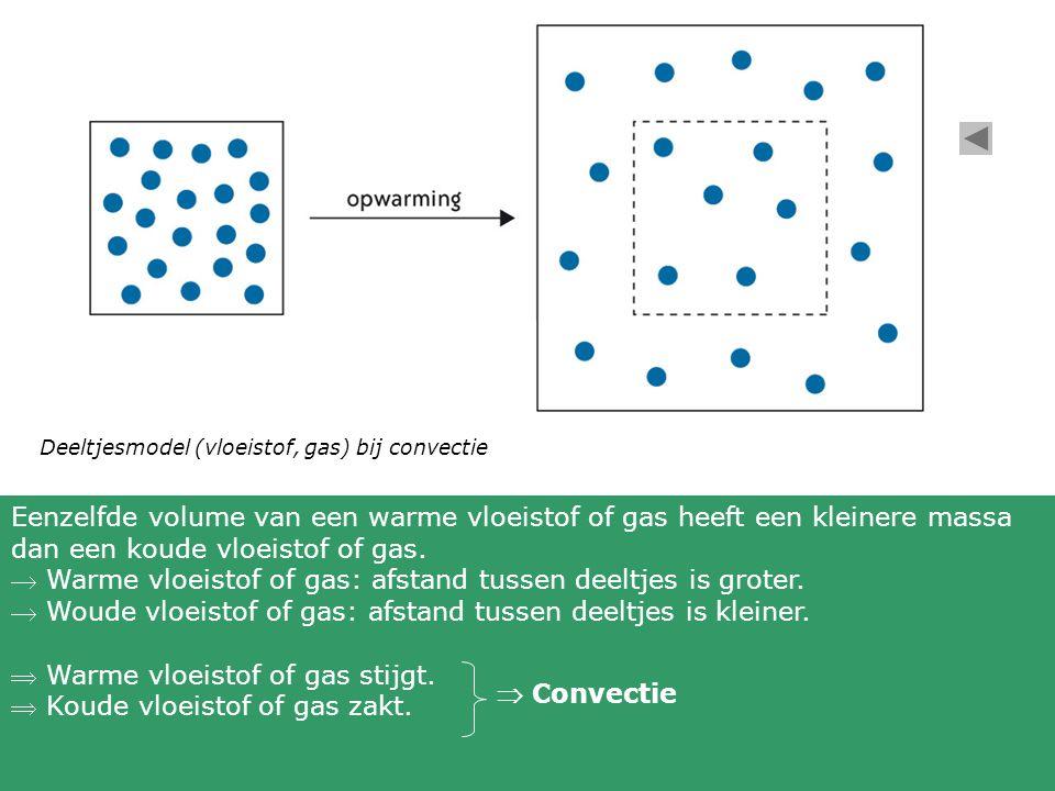 Deeltjesmodel (vloeistof, gas) bij convectie Eenzelfde volume van een warme vloeistof of gas heeft een kleinere massa dan een koude vloeistof of gas.