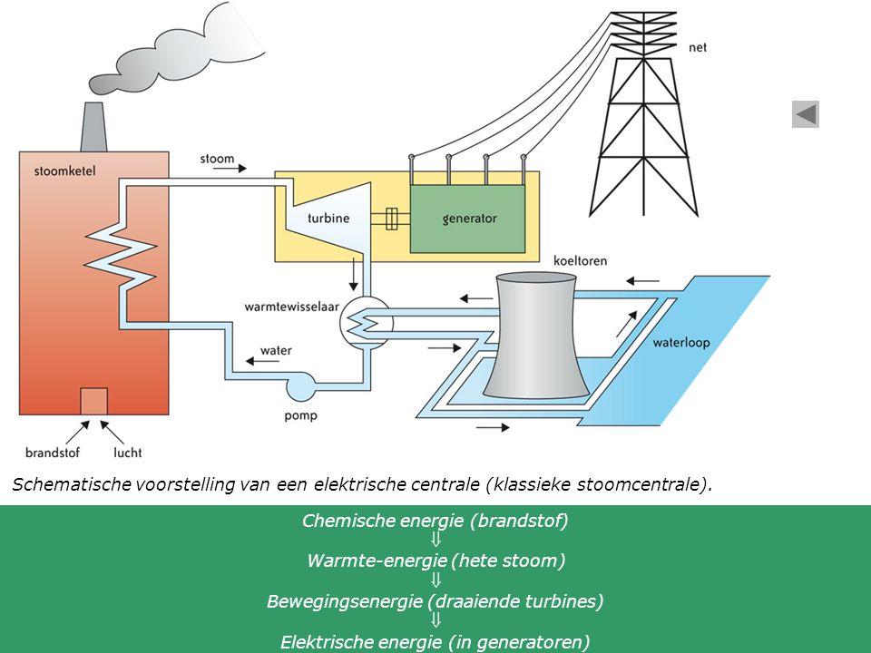 Schematische voorstelling van een elektrische centrale (klassieke stoomcentrale). Chemische energie (brandstof)  Warmte-energie (hete stoom)  Bewegi