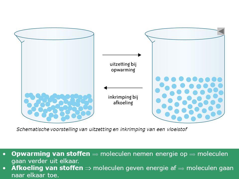 Schematische voorstelling van uitzetting en inkrimping van een vloeistof Opwarming van stoffen  moleculen nemen energie op  moleculen gaan verder ui