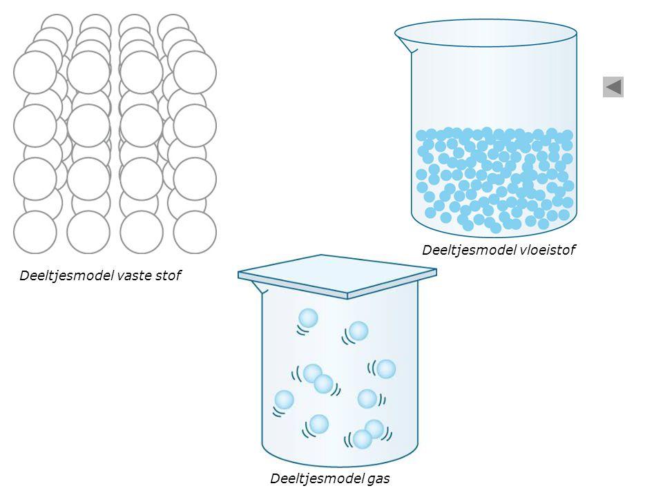Deeltjesmodel vaste stof Deeltjesmodel gas Deeltjesmodel vloeistof