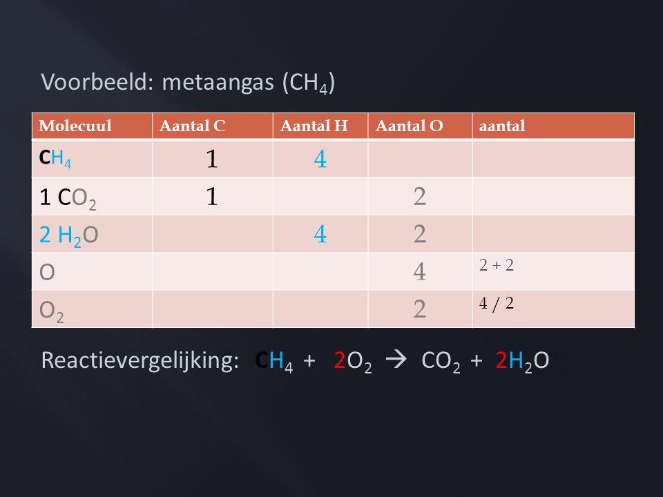 Voorbeeld: metaangas (CH 4 ) Reactievergelijking: CH 4 + 2O 2  CO 2 + 2H 2 O MolecuulAantal CAantal HAantal Oaantal CH4CH4 14 1 CO 2 12 2 H 2 O 42 O 4 2 + 2 O2O2 2 4 / 2