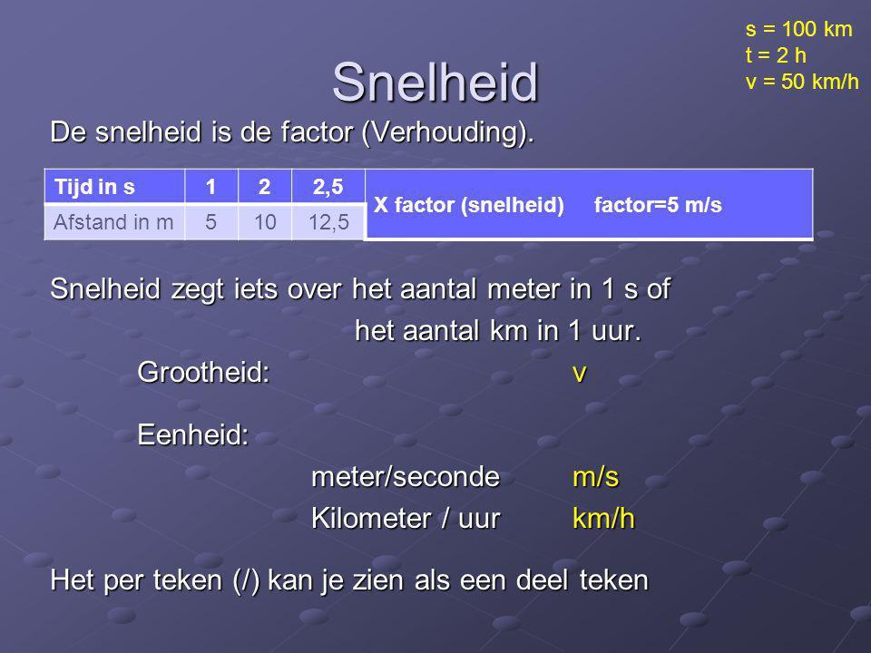 Snelheid De snelheid is de factor (Verhouding). Snelheid zegt iets over het aantal meter in 1 s of het aantal km in 1 uur. het aantal km in 1 uur. Gro
