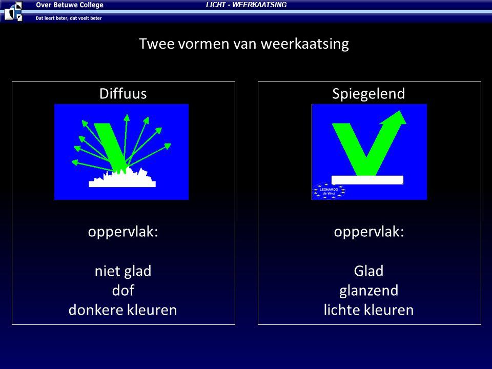Twee vormen van weerkaatsing LICHT - WEERKAATSING Diffuus oppervlak: niet glad dof donkere kleuren Spiegelend oppervlak: Glad glanzend lichte kleuren