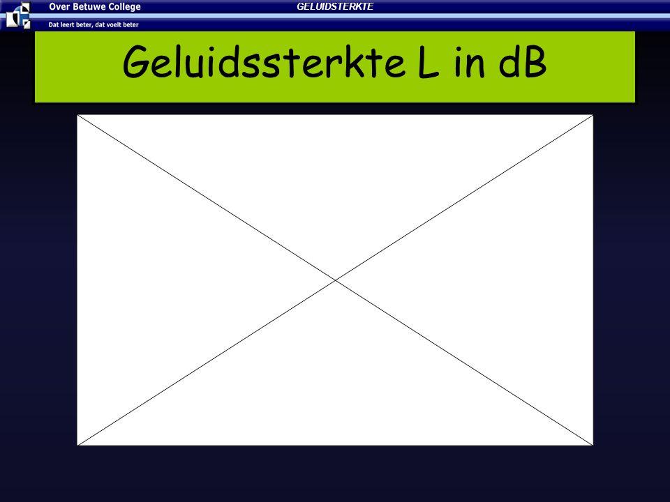 Geluidssterkte L in dB GELUIDSTERKTE