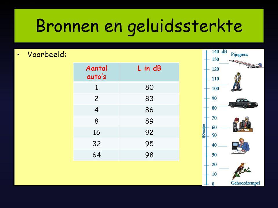 Bronnen en geluidssterkte 29/07/2014 Voorbeeld: Aantal auto's L in dB 180 283 486 889 1692 3295 6498