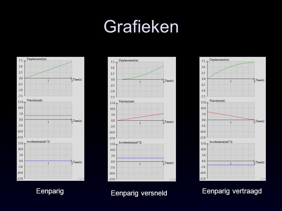 Grafieken Eenparig Eenparig versneld Eenparig vertraagd