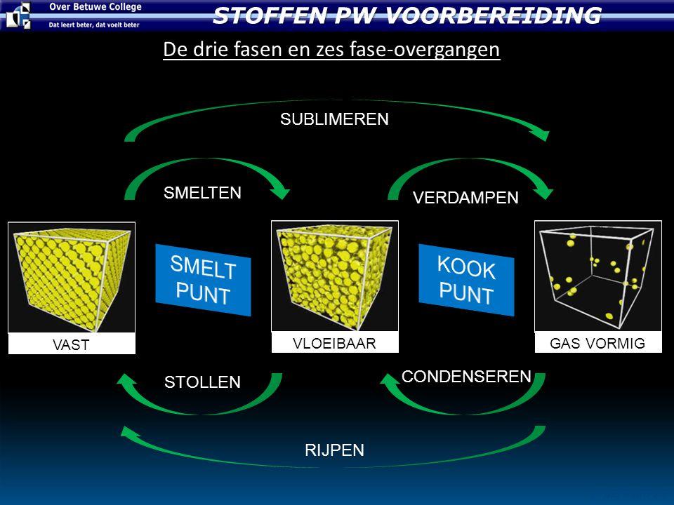 STOFFEN PW VOORBEREIDING © JHB PASTOOR De drie fasen en zes fase-overgangen GAS VORMIGVLOEIBAAR VAST SMELTEN STOLLEN CONDENSEREN VERDAMPEN SUBLIMEREN RIJPEN
