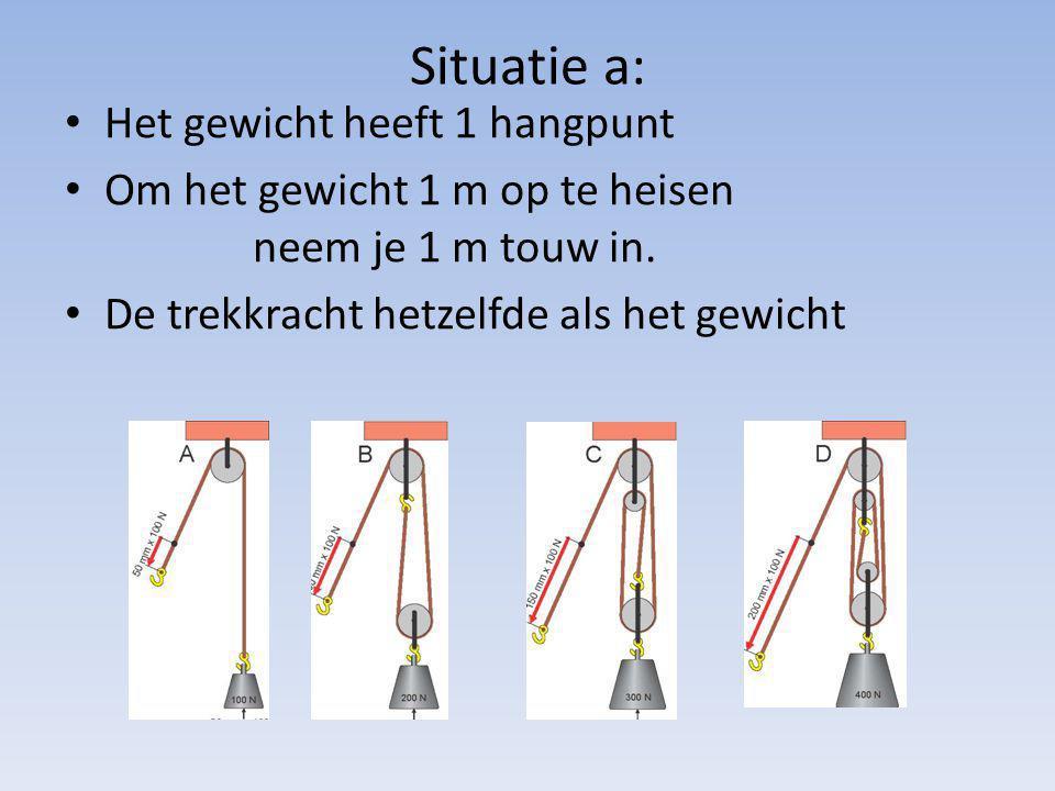 Situatie a: Het gewicht heeft 1 hangpunt Om het gewicht 1 m op te heisen neem je 1 m touw in. De trekkracht hetzelfde als het gewicht