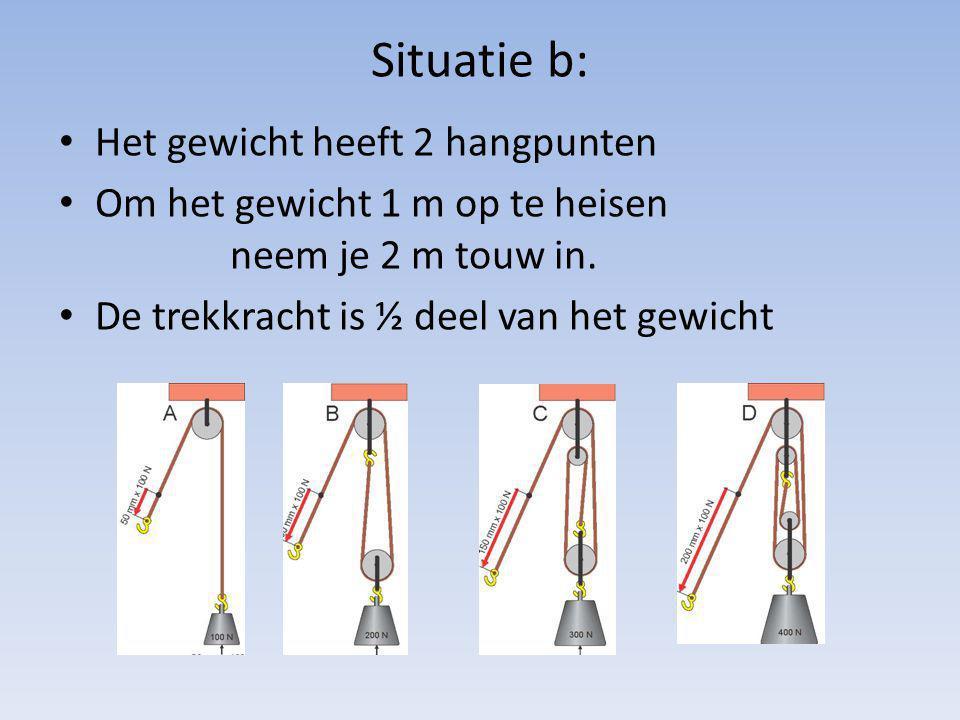 Situatie b: Het gewicht heeft 2 hangpunten Om het gewicht 1 m op te heisen neem je 2 m touw in. De trekkracht is ½ deel van het gewicht