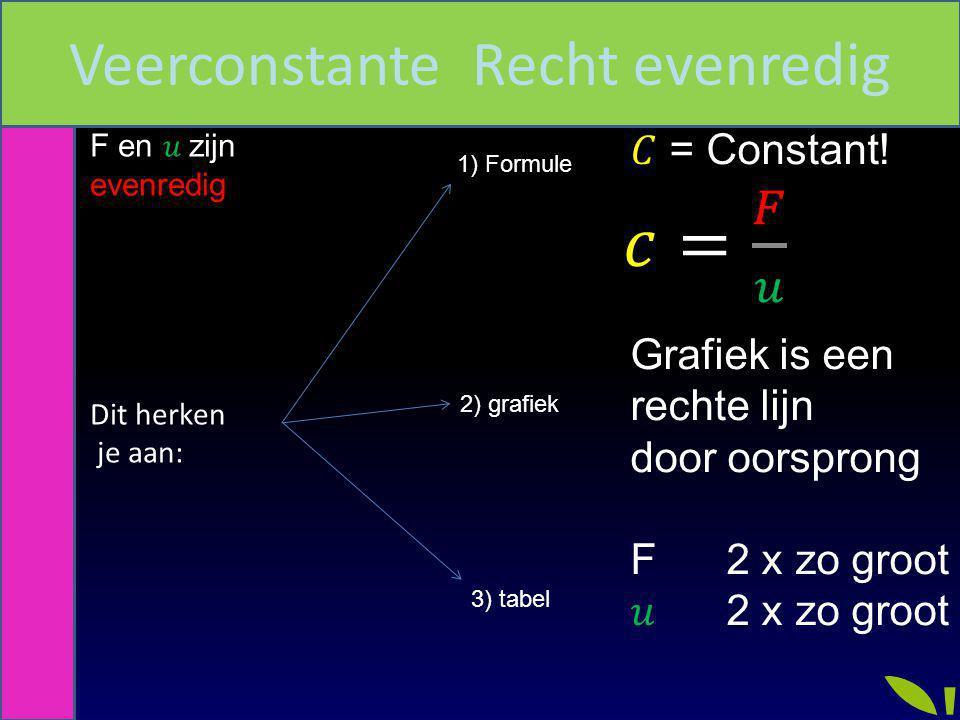 1) Formule 2) grafiek 3) tabel Veerconstante Recht evenredig
