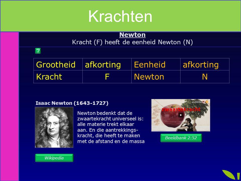 Kracht (F) heeft de eenheid Newton (N) Newton GrootheidafkortingEenheidafkorting KrachtFNewtonN Newton zwaartekracht Isaac Newton (1643-1727) Newton b