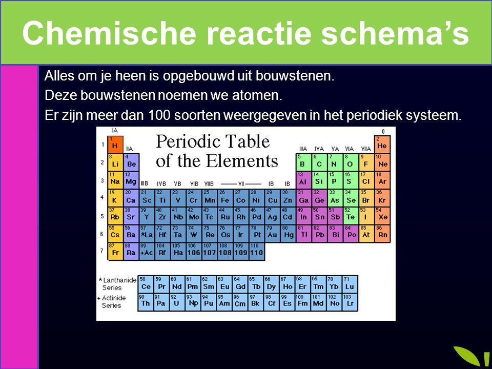 Atomen Alles om je heen is opgebouwd uit bouwstenen. Deze bouwstenen noemen we atomen. Er zijn meer dan 100 soorten weergegeven in het periodiek syste