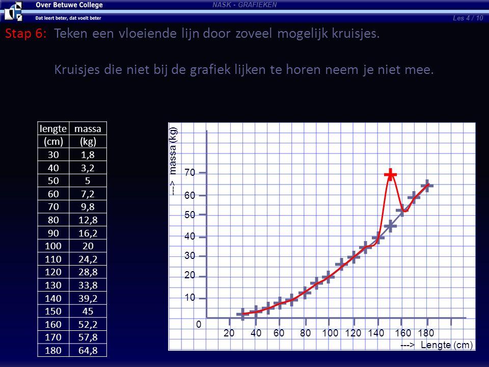 NASK - GRAFIEKEN ---> Lengte (cm) ---> massa (kg) 10 20 30 40 50 60 70 0 20406080100120140160180 Stap 6:Teken een vloeiende lijn door zoveel mogelijk