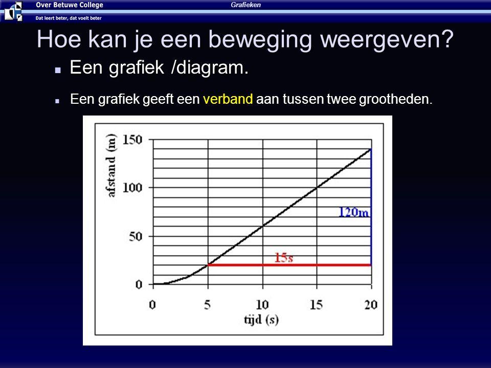 Hoe kan je een beweging weergeven? Een grafiek /diagram. Een grafiek /diagram. Grafieken Een grafiek geeft een verband aan tussen twee grootheden. Een
