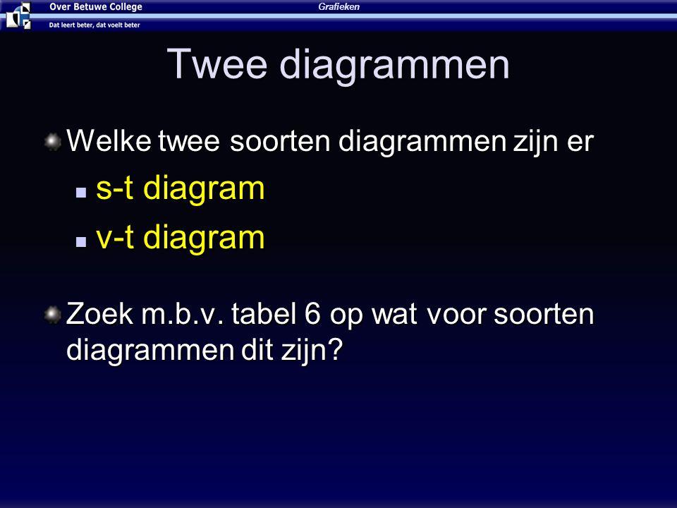 Twee diagrammen Welke twee soorten diagrammen zijn er s-t diagram s-t diagram v-t diagram v-t diagram Zoek m.b.v. tabel 6 op wat voor soorten diagramm