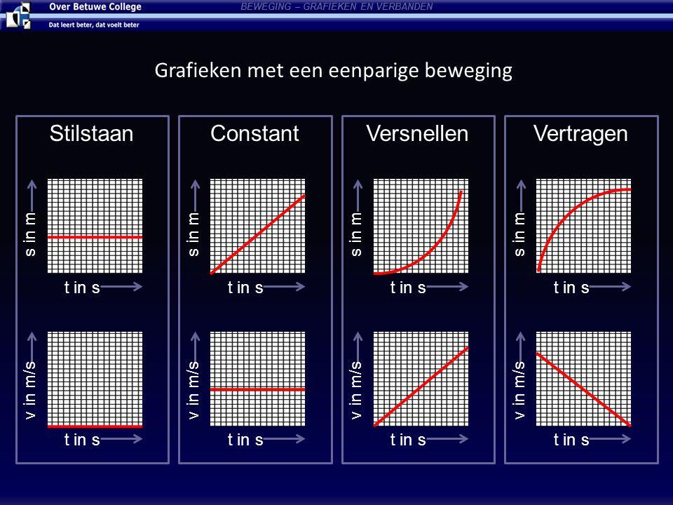 BEWEGING – GRAFIEKEN EN VERBANDEN t in s s in m t in s v in m/s t in s s in m t in s v in m/s t in s v in m/s t in s v in m/s t in s s in m t in s s i