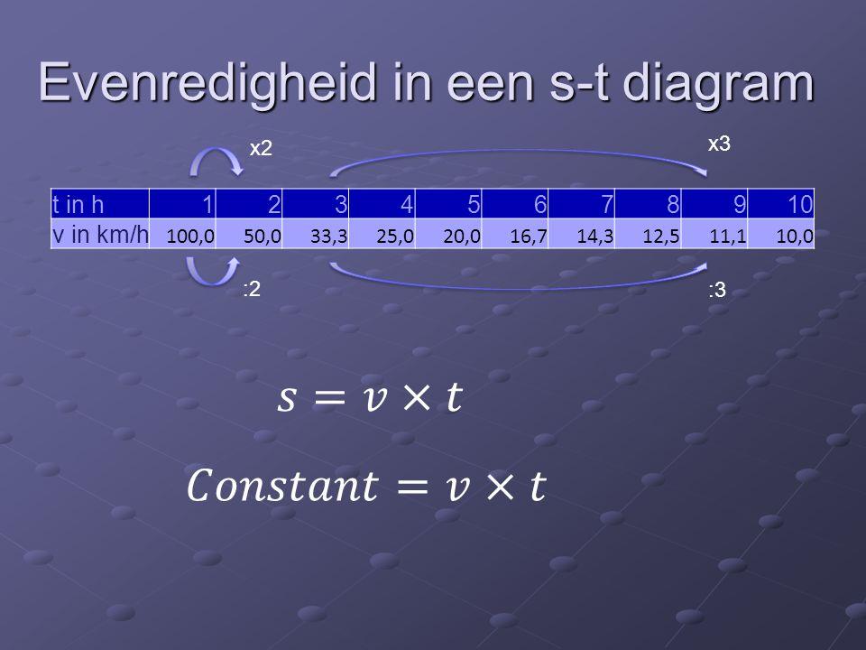 Met ander woorden De grafiek is een hyperbool.