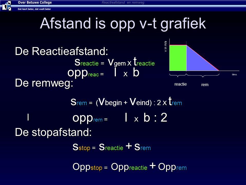 Afstand is opp v-t grafiek De Reactieafstand: De remweg: l De stopafstand: s reactie = v gem X t reactie opp reac = l X b s rem = X t rem s rem = ( v