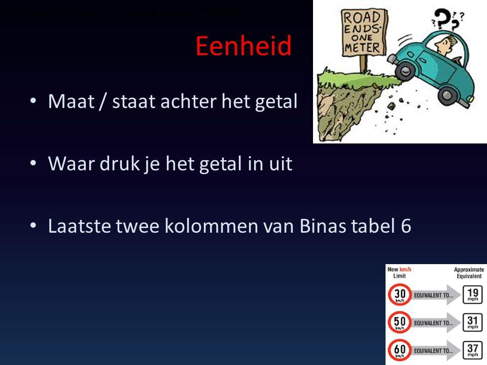 Eenheid Maat / staat achter het getal Waar druk je het getal in uit Laatste twee kolommen van Binas tabel 6 20 drops of water makes about 1 milliliter
