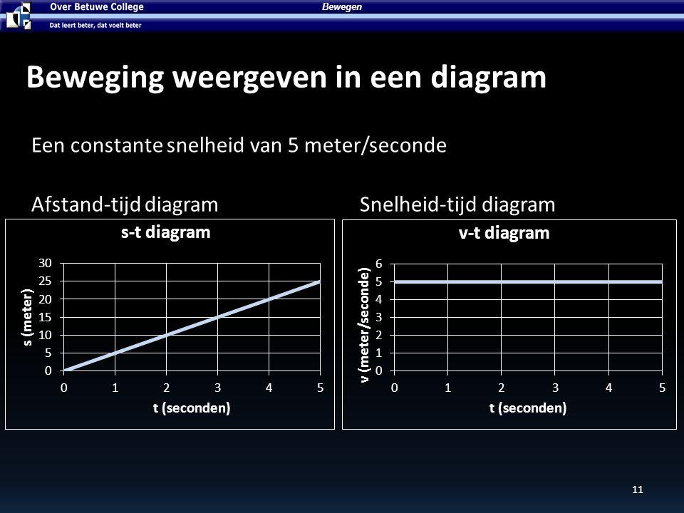 Bewegen Beweging weergeven in een diagram Een constante snelheid van 5 meter/seconde Afstand-tijd diagramSnelheid-tijd diagram 11