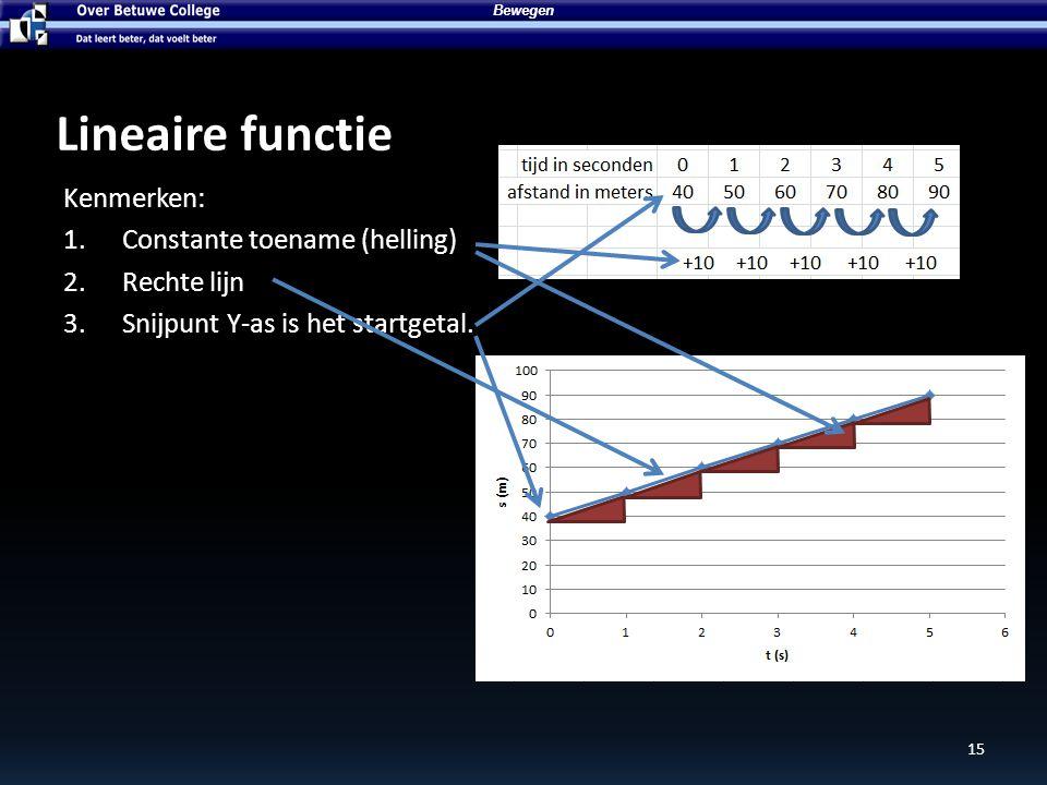 Bewegen 15 Lineaire functie Kenmerken: 1.Constante toename (helling) 2.Rechte lijn 3.Snijpunt Y-as is het startgetal.