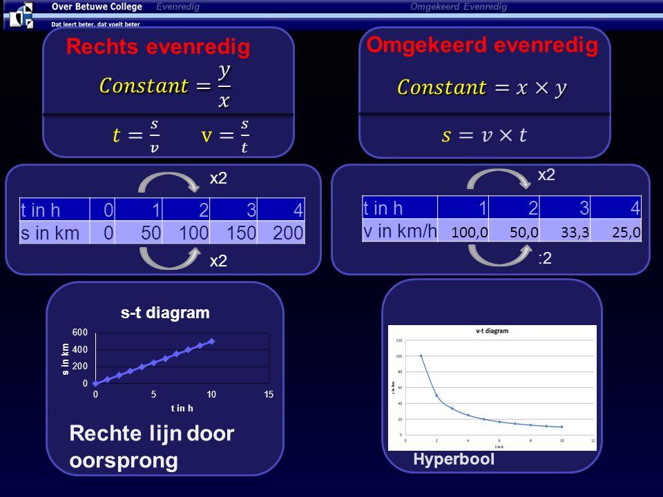 Evenredig Omgekeerd Evenredig Omgekeerd evenredig x2 :2 Hyperbool t in h1234 v in km/h 100,050,033,325,0 x2 t in h01234 s in km050100150200 Rechte lij