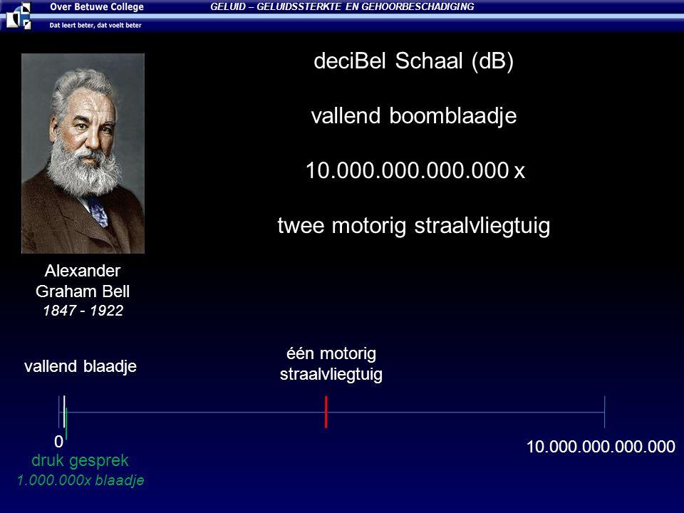 deciBel Schaal (dB) +3 dB voor elke keer dat het geluid 2x zo hard is vallend blaadje= 10 dB= 10 slaapkamer= 30 dB= 1.000 druk gesprek= 60 dB= 1.000.000 trompet = 90 dB= 1.000.000.000 popconcert= 120 dB= 1.000.000.000.000 GELUID – GELUIDSSTERKTE EN GEHOORBESCHADIGING