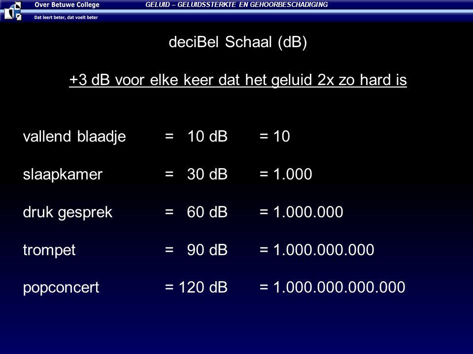 deciBel Schaal (dB) +3 dB voor elke keer dat het geluid 2x zo hard is vallend blaadje= 10 dB= 10 slaapkamer= 30 dB= 1.000 druk gesprek= 60 dB= 1.000.0