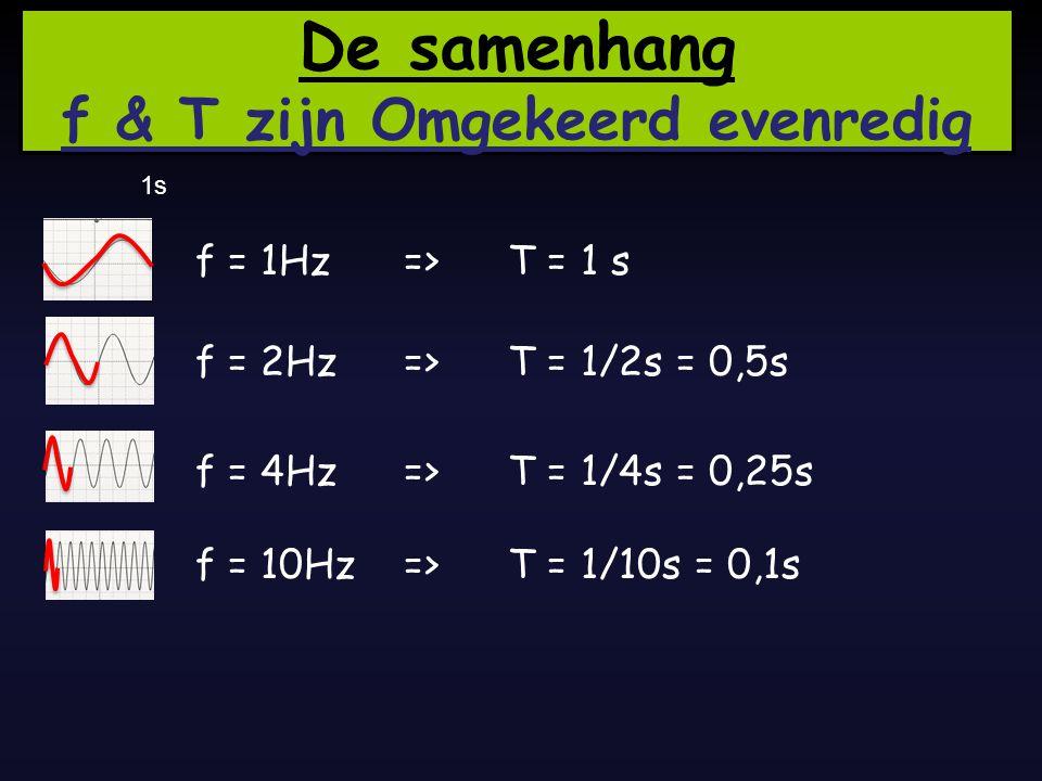 Trillingstijd en frequentie 200 Hz : 200 :200 Dan duurt 1 trilling 1 : 200 s = 0,005s Tijd in s10,005 Frequentie in Hz (aantal trillingen 2001