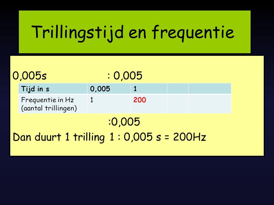 Als Formule Frequentie f inHertz Hz TrillingstijdT in seconde s 29-7-2014 GELUID - frequentie en trillingstijd